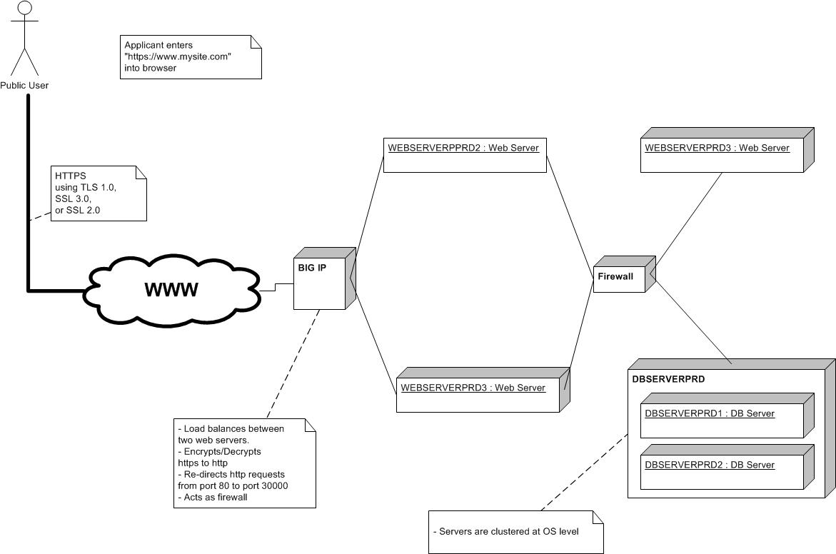 networkmodelexample jpgimages of software architecture diagram example diagrams