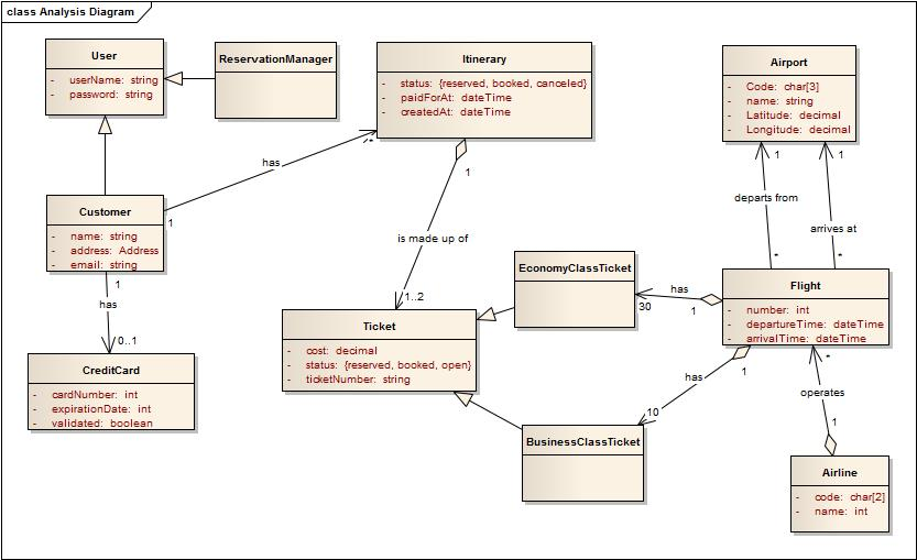 class diagram - It Diagram Software