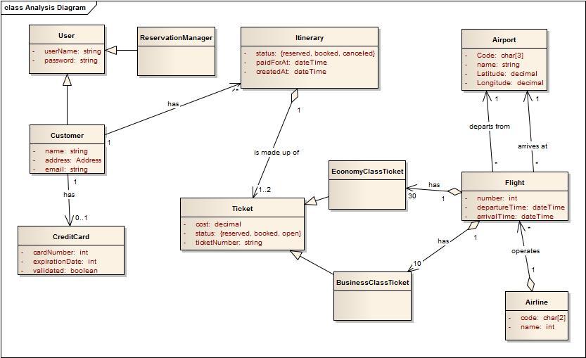 class diagram leonard s woody iii software engineer