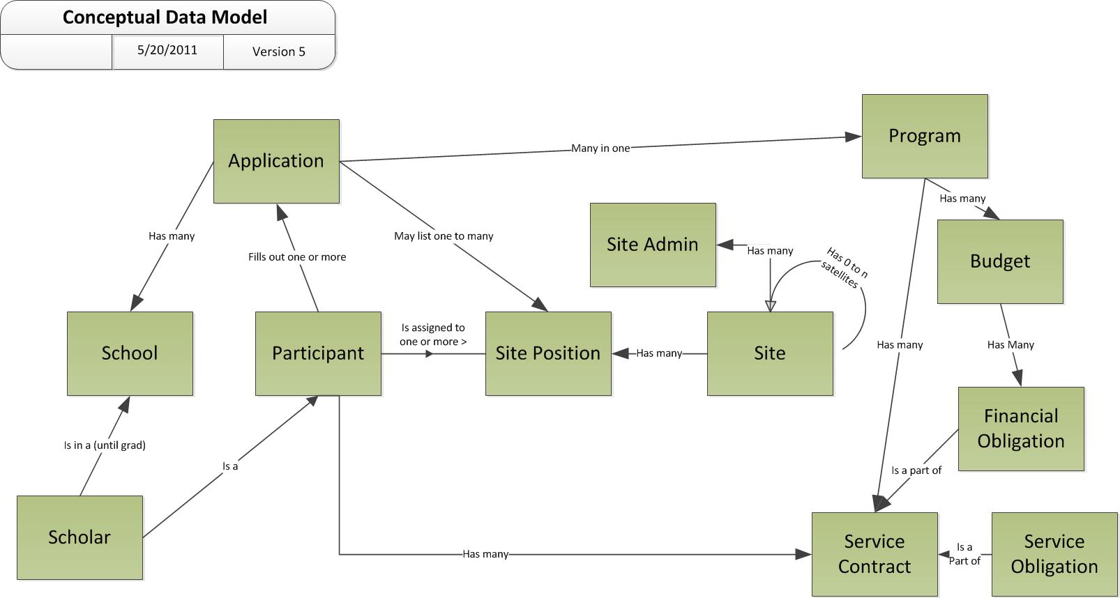 of simple conceptual models an example conceptual data model diagram