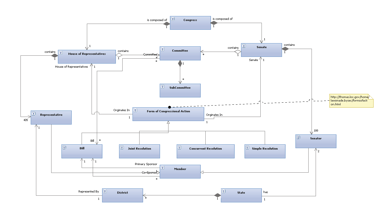 Another example uml class diagram the united states congress class diagram of the us congress ccuart Images